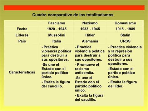 Cuadros comparativos entre Fascismo y Nazismo   Cuadro ...