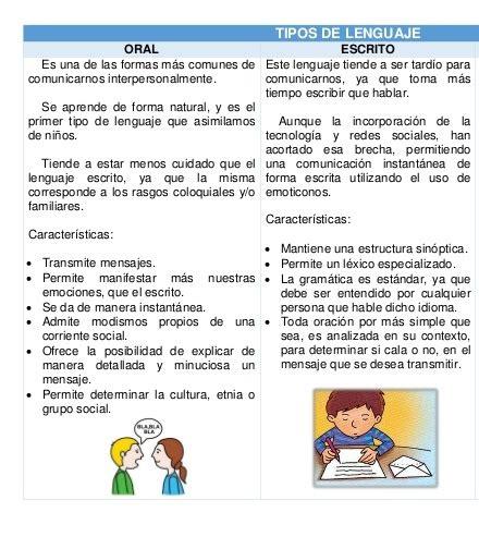 Cuadros comparativos sobre lenguaje oral y escrito ...