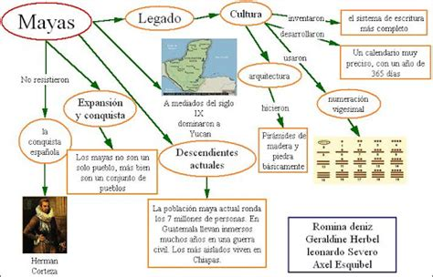 cuadros sinopticos de los incas, mayas y aztecas | Cuadro ...