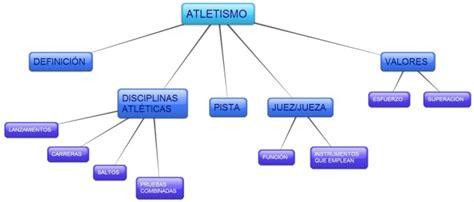 Cuadros sinópticos sobre atletismo y sus disciplinas ...