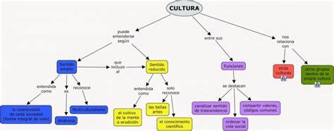 Cuadros sinópticos sobre cultura | Cuadro Comparativo