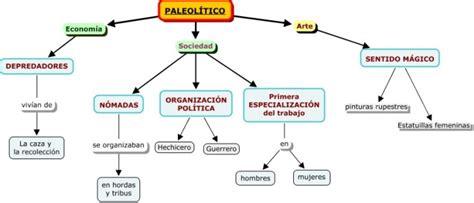 Cuadros sinópticos sobre el Paleolítico y sus fases ...