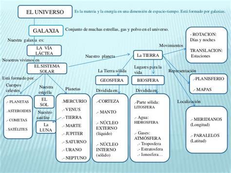 Cuadros sinópticos sobre el Universo para imprimir ...