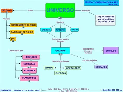 Cuadros sinópticos sobre el universo y las galaxias ...
