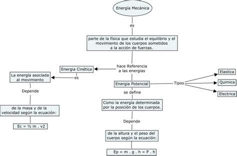 Cuadros sinópticos sobre energía mecánica | Cuadro Comparativo