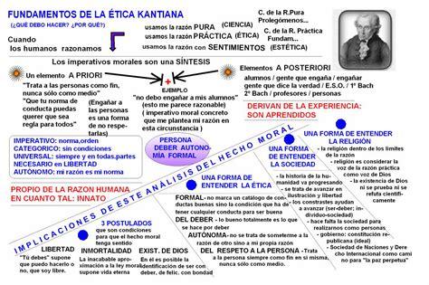 Cuadros sinópticos sobre Kant: Filosofía del pensador de ...