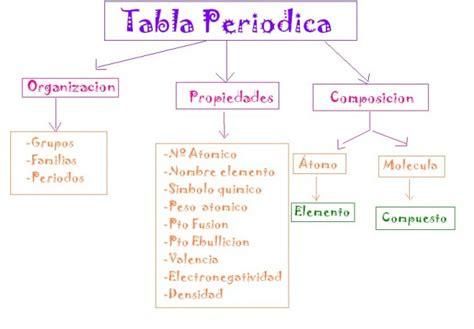 Cuadros sinópticos sobre la tabla periódica de los ...