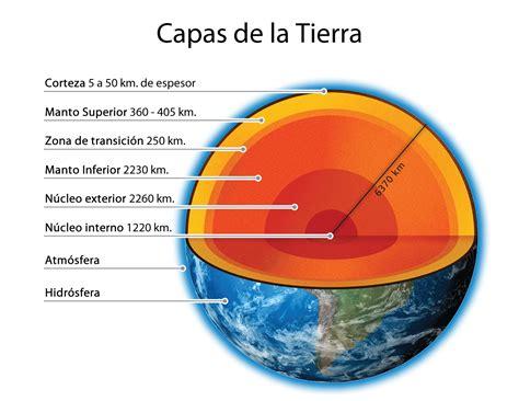 Cuadros sinópticos sobre las capas de la Tierra para usar ...