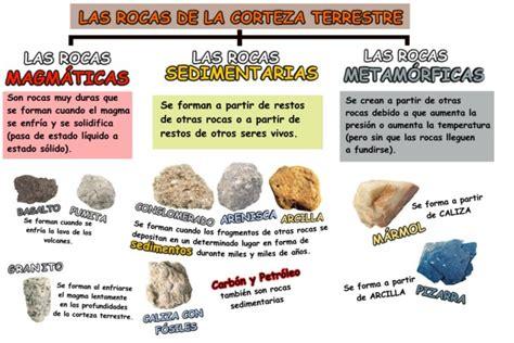 Cuadros sinópticos sobre las rocas, su clasificación y ...