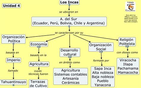 Cuadros sinópticos sobre los Incas | Cuadro Comparativo