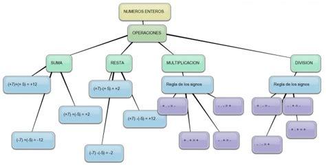 Cuadros sinópticos sobre números enteros | Cuadro Comparativo