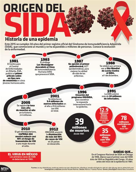 Cuadros sinópticos y mapas mentales sobre el Sida o VIH ...