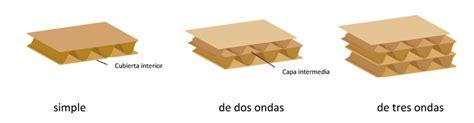 ¿Cuál es el grosor de una caja de cartón? | Rajapack