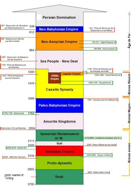 Cuál es el Significado de Mesopotamia - Concepto ...