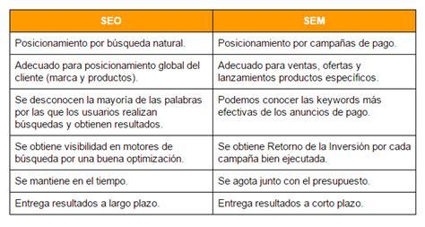 ¿Cuál es la diferencia entre SEO y SEM? | IDA Chile