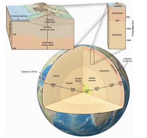 ¿Cuáles son las capas principales del interior de la Tierra?