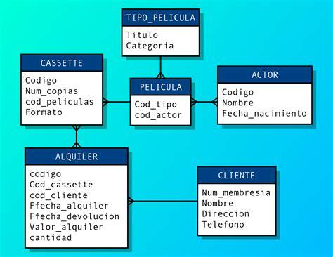 ¿Cuáles son las partes de una tabla de base de datos ...