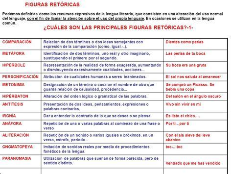 ¿CUÁLES SON LAS PRINCIPALES FIGURAS RETÓRICAS? ppt video ...