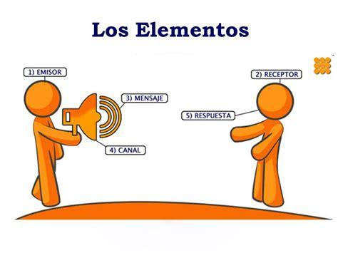 Cuáles son los elementos de la comunicación