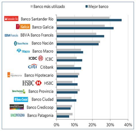 ¿Cuáles son los mejores bancos de Argentina? - ZonaBancos.com