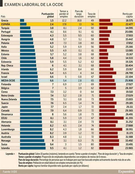 ¿Cuáles son los mejores  y peores  países para trabajar?