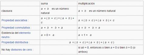 Cuáles son los números naturales