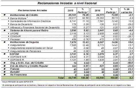 ¿Cuáles son los peores bancos de México en el primer ...