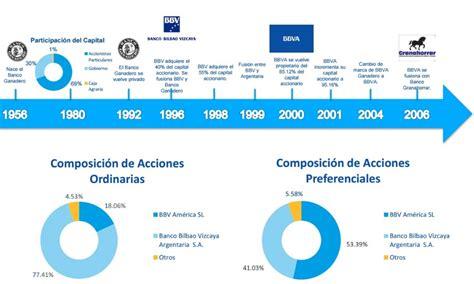 ¿Cuáles son los principales bancos de Colombia?   Rankia