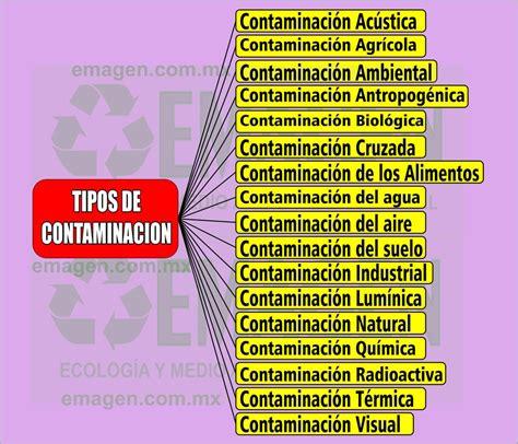CUALES SON LOS Tipos De Contaminación MAS IMPORTANTES