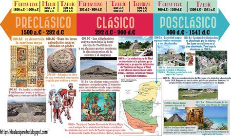 Cuáles son los tres períodos mayas - Cultura Maya