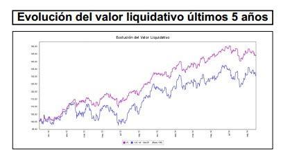 ¿Cuáles son los valores que han incorporado y vendido los ...