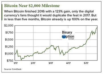 ¿Cuánto es un bitcoin en euros de valor gráfico de la ...
