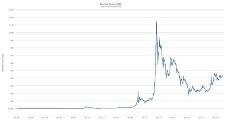 ¿Cuánto vale un bitcoin? ¿Cómo y quién determina su precio?