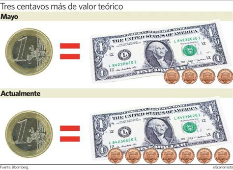 Cuanto vale un euro en dolares – Mejorar la comunicación