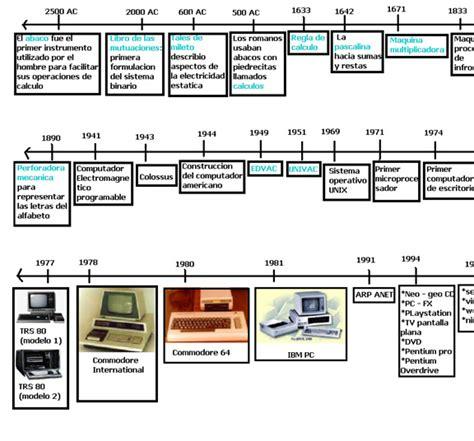 Cuestionario Unidad 2: Evolucion de la Informatica