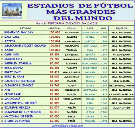 CULIBLANCO por FRANCISCO NIETO: Estadios o campos de ...