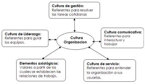 Cultura comunicativa en la organización - GestioPolis