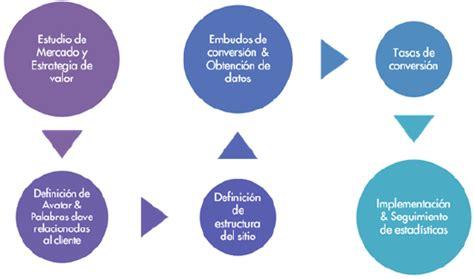 Cultura digital en la nueva economía - GestioPolis
