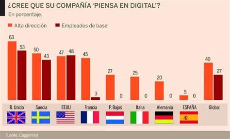 Cultura digital, la asignatura pendiente en las empresas ...