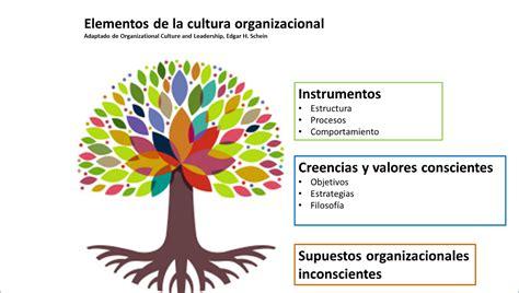 Cultura empresarial y cultura de responsabilidad social ...
