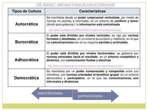 Cultura Institucional- Clima Organizacional