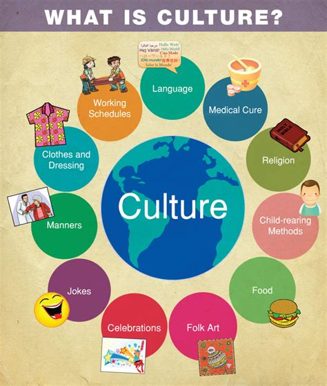 Cultures and Societies Content - Cultures and Societies