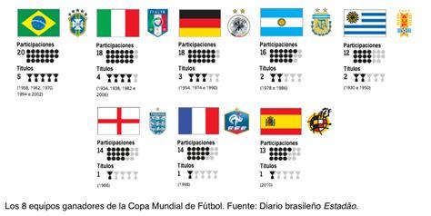 Cup fútbol: Cuantos Mundiales ganó Brasil y cuantos ganó ...