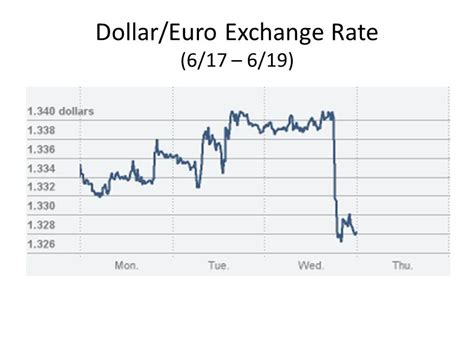 Currency Converter Dollar Euro