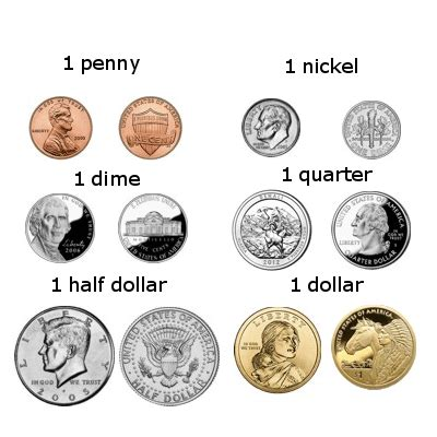 Currency Of United States: US Dollar - Mataf