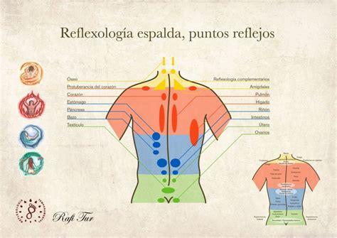 CURSO COMPLETO DE REFLEXOLGÍA PODAL – Centro Personality ...