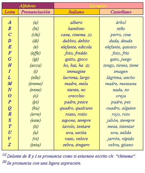 Curso de italiano. Lección 1. El alfabeto.
