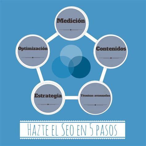 Curso posicionamiento web en Buscadores: SEO en 5 pasos.