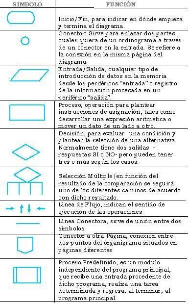 cursos unl: SIMBOLOS Y REPRESENTACIONES DE LOS DIAGRAMAS ...