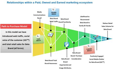 Customer Path to Purchase & Structural Equation Modeling ...